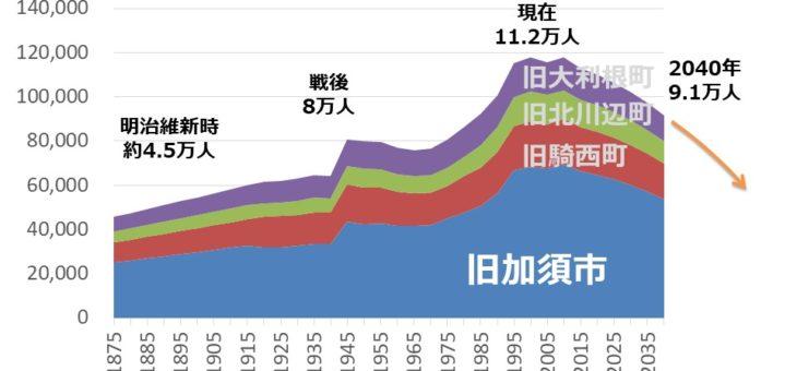 副住職 講演録2 加須市の人口